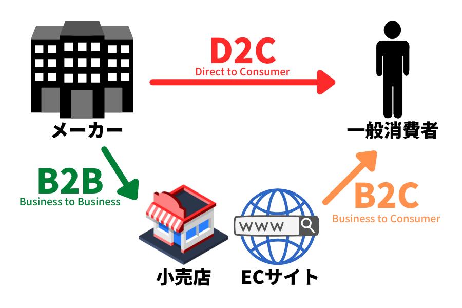 D2CとB2BとB2Cの違い