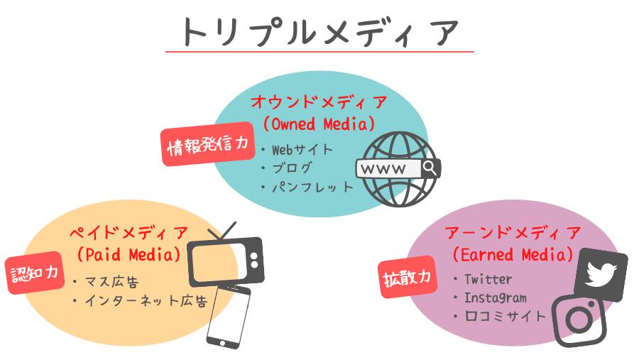 トリプルメディアとは(オウンドメディア・アーンドメディア・ペイドメディア)の説明