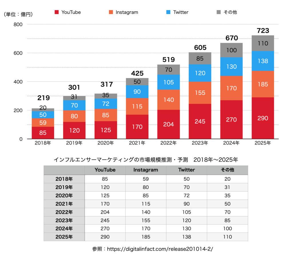 インフルエンサーマーケティング市場規模 2018年-2025年