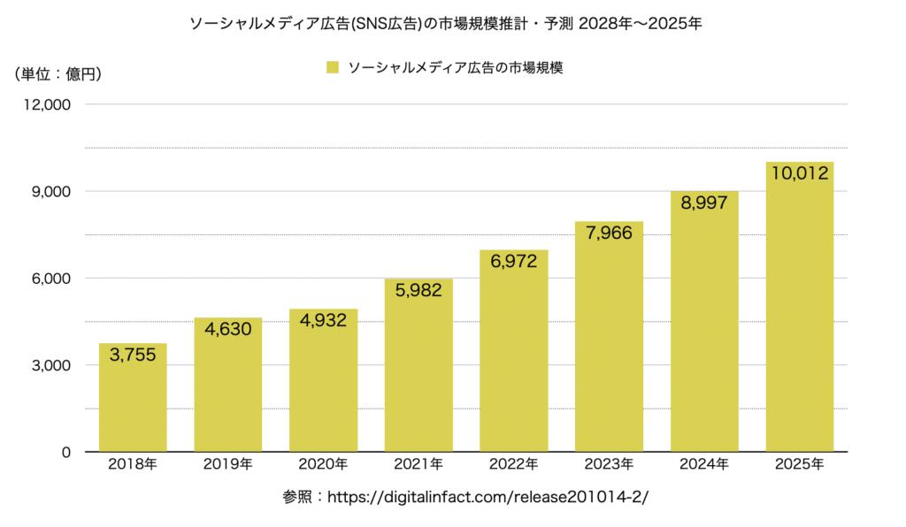 ソーシャルメディア広告の市場規模は2021年5982億円、2025年には1兆12億円規模に拡大予想