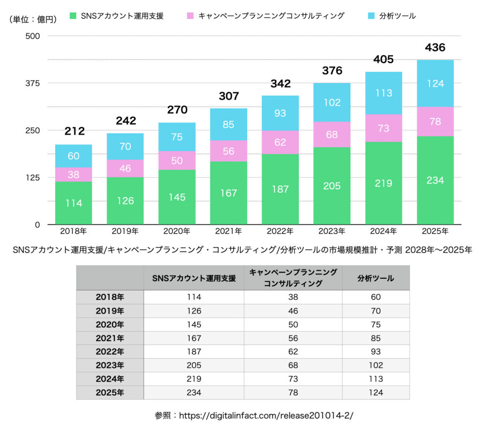 SNSアカウント運用支援/キャンペーンプランニング・コンサルティング/分析ツールの市場規模推計・予測 2028年〜2025年